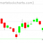 UUP charts on June 24, 2020