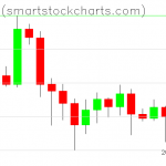 Bitcoin charts on July 06, 2020
