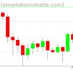 Bitcoin charts on July 08, 2020