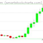 Ethereum charts on July 28, 2020