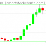 Ethereum charts on July 30, 2020