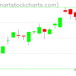 GLD charts on July 13, 2020