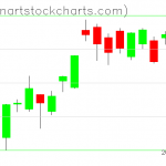 GLD charts on July 20, 2020