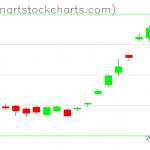 GLD charts on July 29, 2020