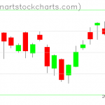 SPY charts on July 08, 2020