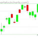 TLT charts on July 08, 2020