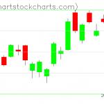 TLT charts on July 17, 2020