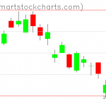 UUP charts on July 16, 2020
