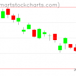 UUP charts on July 21, 2020