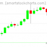 Ethereum charts on August 08, 2020