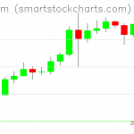 Ethereum charts on August 09, 2020