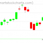 GLD charts on August 18, 2020