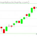 QQQ charts on August 31, 2020