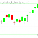 SPY charts on August 07, 2020