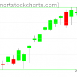 SPY charts on August 14, 2020
