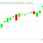 SPY charts on August 25, 2020