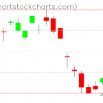 TLT charts on August 19, 2020