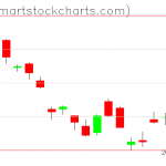 UUP charts on August 11, 2020