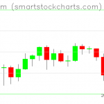 Ethereum charts on September 22, 2020
