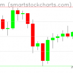 Ethereum charts on September 30, 2020