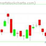 GLD charts on September 04, 2020