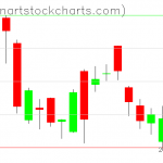 GLD charts on September 09, 2020