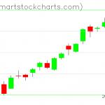 QQQ charts on September 01, 2020