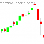 QQQ charts on September 09, 2020