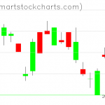 UUP charts on September 03, 2020