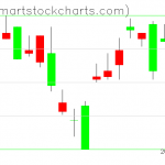 UUP charts on September 14, 2020