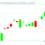 UUP charts on September 23, 2020