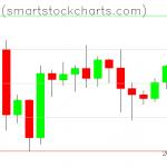 Bitcoin charts on October 06, 2020