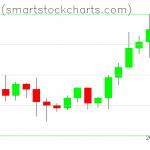 Bitcoin charts on October 13, 2020