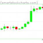 Bitcoin charts on October 26, 2020