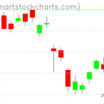 GLD charts on October 01, 2020