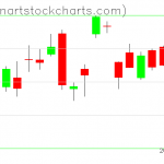 GLD charts on October 20, 2020