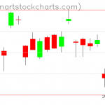 GLD charts on October 29, 2020