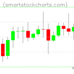 Litecoin charts on October 08, 2020