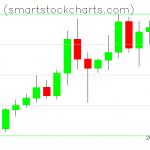 Monero charts on October 09, 2020