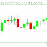 Monero charts on October 26, 2020