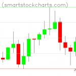 Monero charts on November 01, 2020