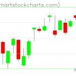 QQQ charts on October 09, 2020