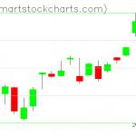 QQQ charts on October 13, 2020