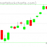 SPY charts on October 14, 2020