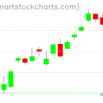 SPY charts on October 15, 2020