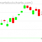 SPY charts on October 21, 2020