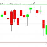 TLT charts on October 02, 2020
