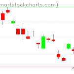 UUP charts on October 15, 2020