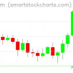 Ethereum charts on November 07, 2020