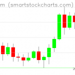 Ethereum charts on November 10, 2020